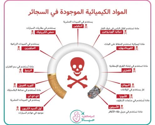المواد الكيميائية الموجودة في السجائر