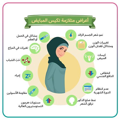 أعراض متلازمة تكيس المبايض